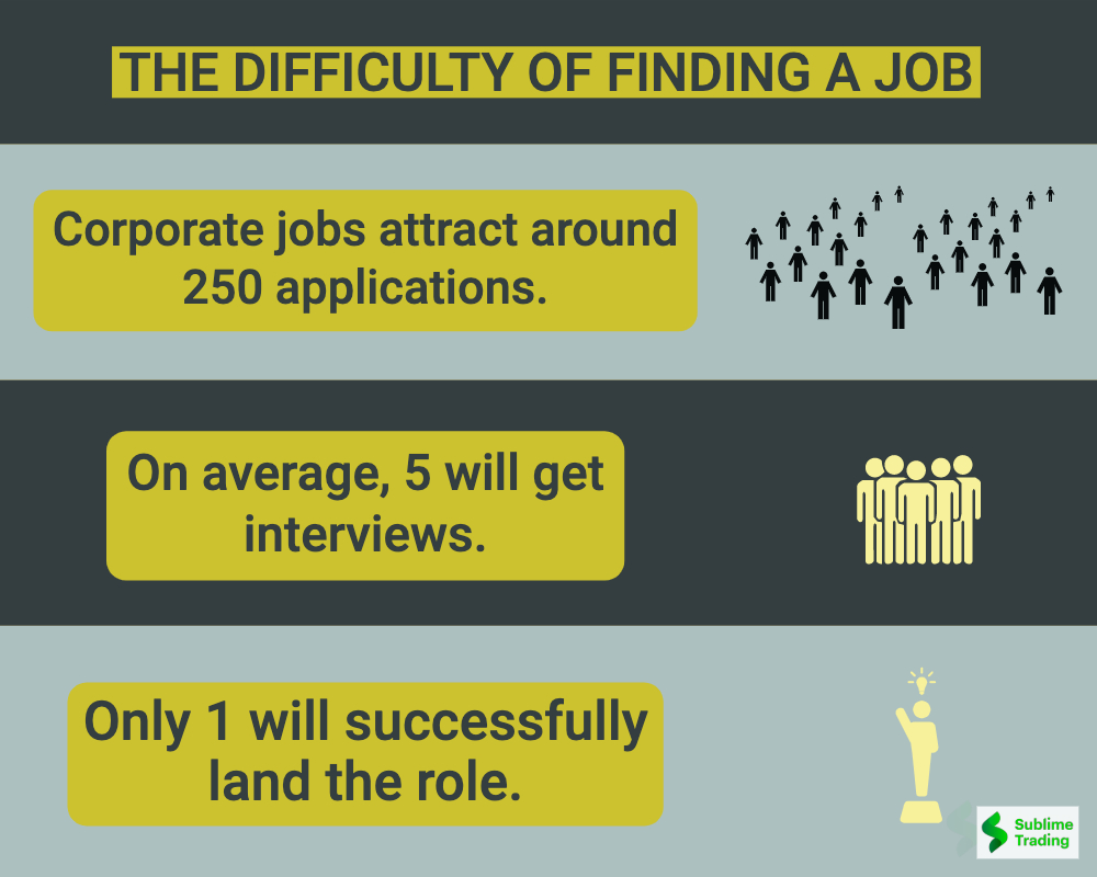 The Difficulty In Finding A Job