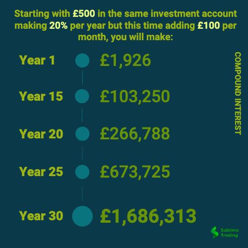 Compound Interest adding £100 per month.